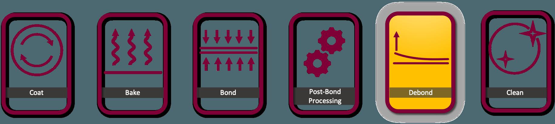 Cee Apogee Wafer Bond Debond Mount Demount Process Flow