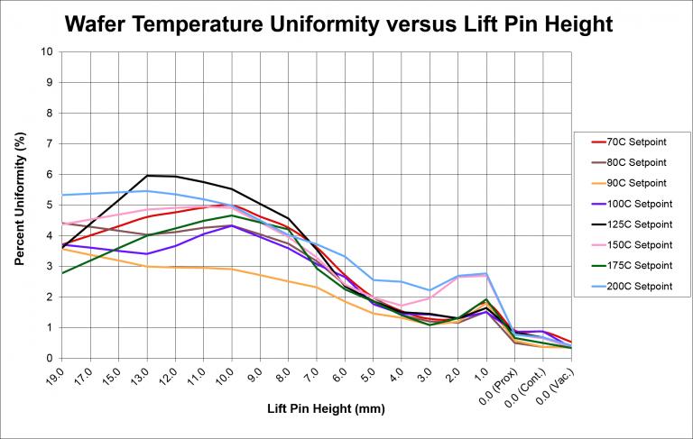 Temperature Uniformity